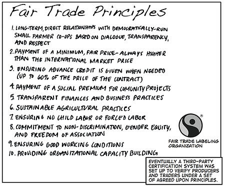 fair_trade-principles