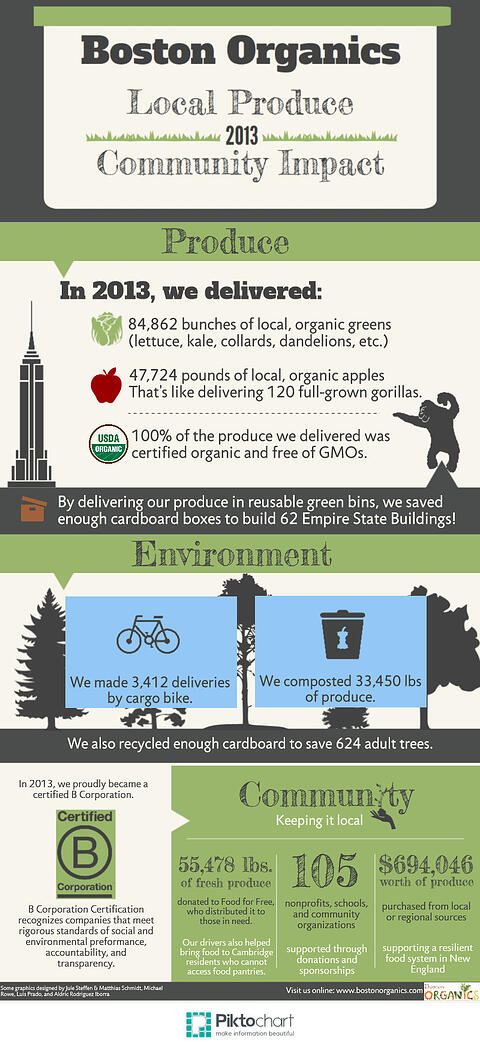 Infographic Community Produce Numbers