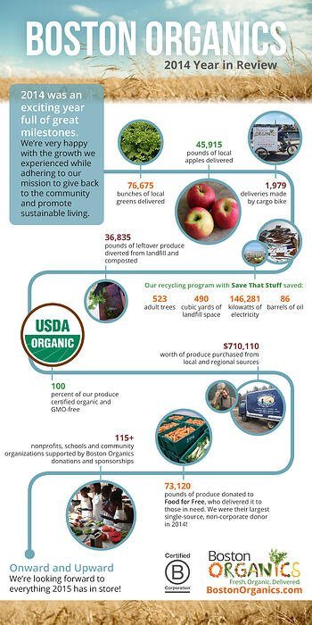 Year in Review Infographic | Boston Organics