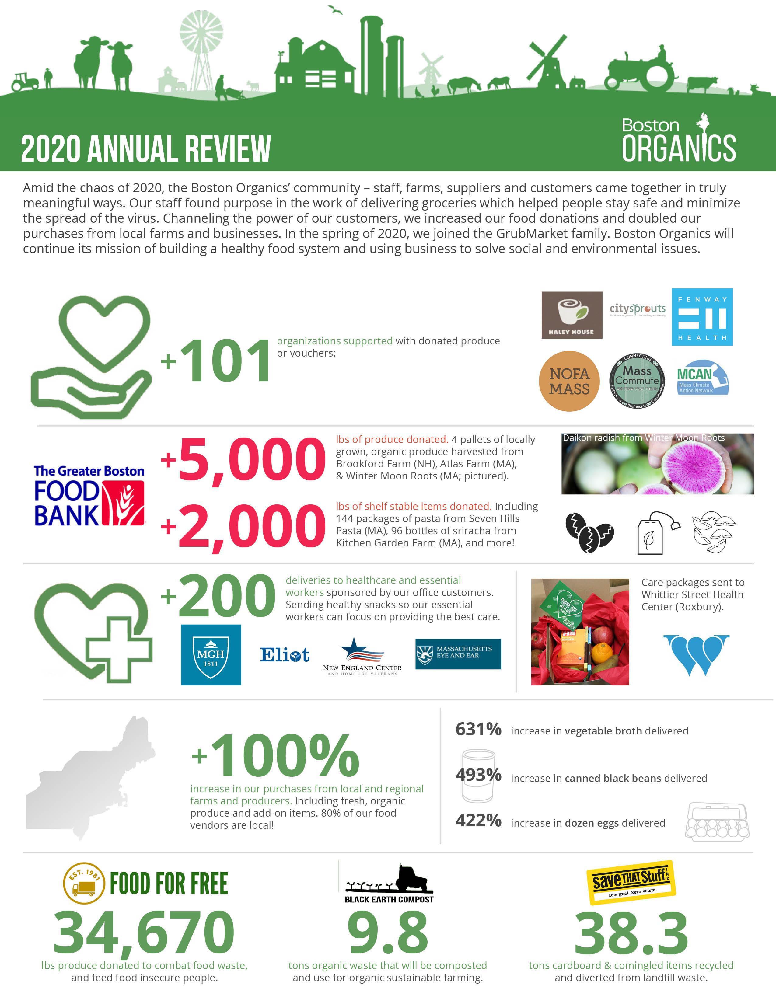 2020_Recap_Infographic_FINAL