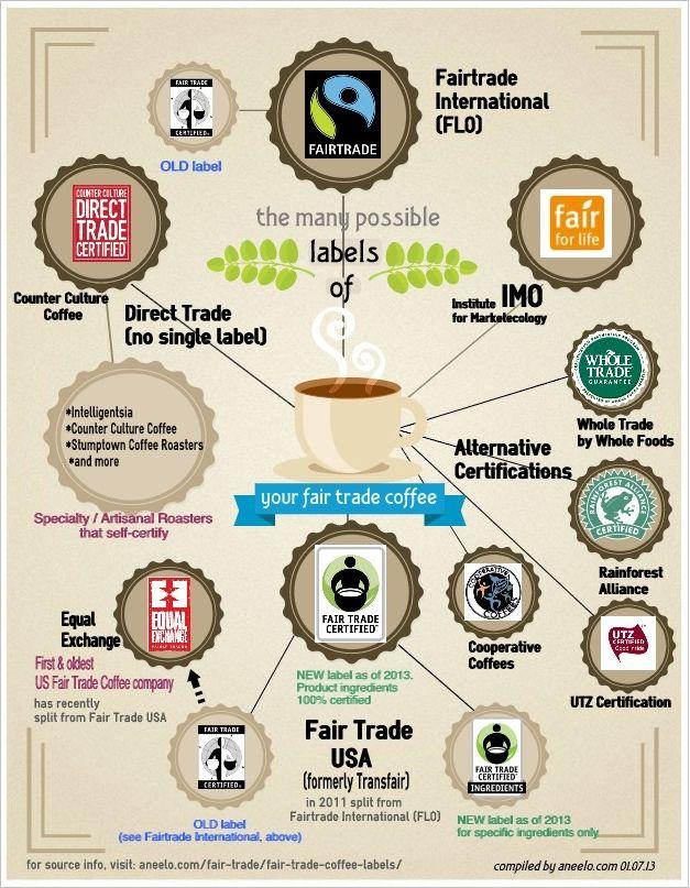 Fair Trade Diagram