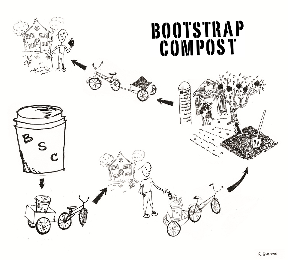 bootstrap-compost-diagram-cycle