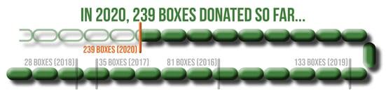 donated_boxes_progress_bar_2020_10