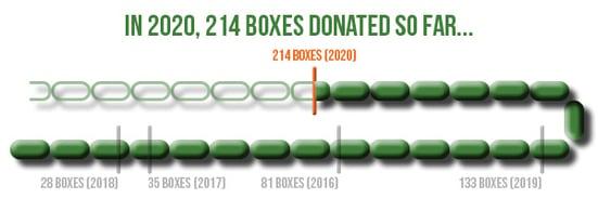 donated_boxes_progress_bar_2020_9